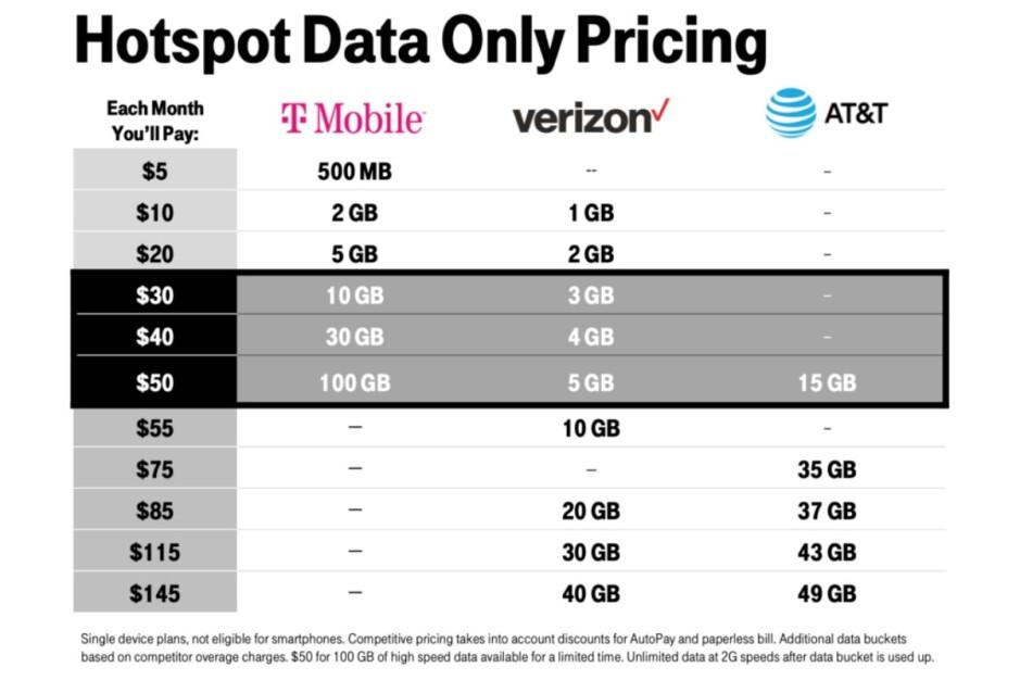 Incluso con 100 GB rebajados a 50 GB, sigue siendo un valor bastante bueno para su dinero en comparación con la competencia: uno de los mejores planes 5G de T-Mobile ha sido degradado y (algunos) clientes están furiosos