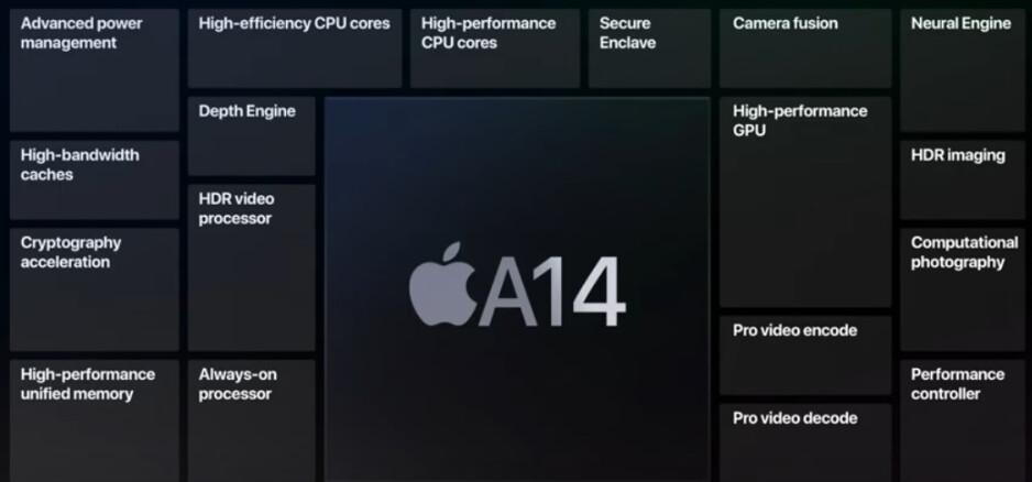 El chipset A14 Bionic de Apple fue el primer chip de 5 nm que se usó en un teléfono inteligente disponible comercialmente: el material que se está probando podría conducir a teléfonos más potentes con una mayor duración de la batería