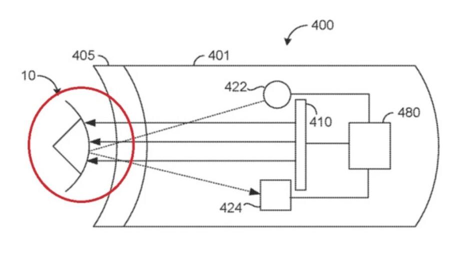En una ilustración de una solicitud de patente de Apple, la luz se dirige a los ojos del usuario y el reflejo se usa para crear datos utilizados para el seguimiento ocular: Kuo revela cómo Apple podría evitar que la vida real se inmiscuya en la realidad virtual.