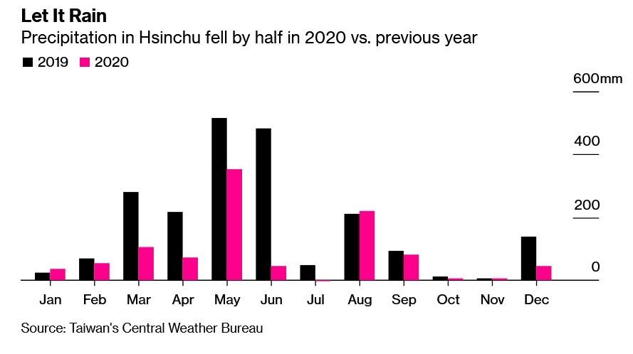 La cantidad de lluvia en una ciudad clave de Taiwán cayó drásticamente el año pasado: se informa que TSMC y Apple discutieron chips de 2 nm para futuros modelos de iPhone