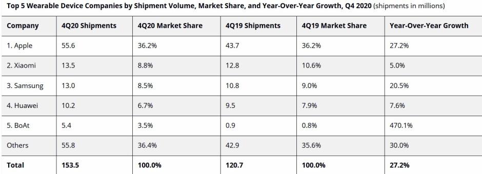 Apple entregó la mayoría de los dispositivos portátiles a nivel mundial durante el cuarto trimestre de 2020: Apple-Xiaomi son los números uno y dos en todo el mundo en el mercado de los dispositivos portátiles