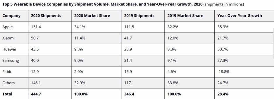 Apple también lideró a todos los fabricantes en el envío de dispositivos portátiles en todo el mundo durante 2020: Apple-Xiaomi son los números uno y dos en todo el mundo en el mercado de dispositivos portátiles