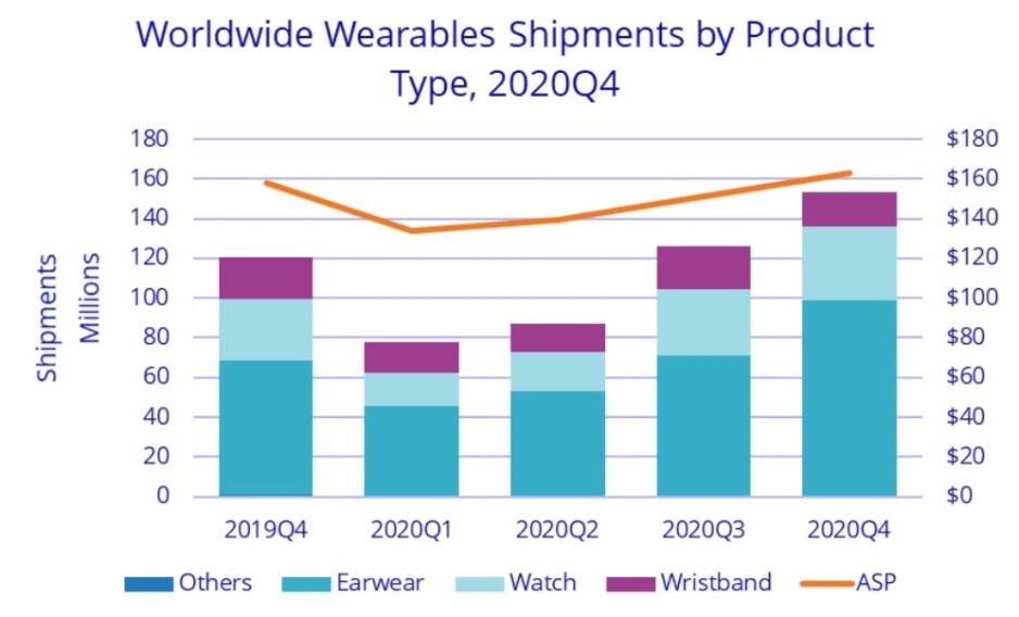 Earwear fue el dispositivo portátil más entregado durante el cuarto trimestre de 2020: Apple-Xiaomi son los números uno y dos en todo el mundo en el mercado de los dispositivos portátiles.