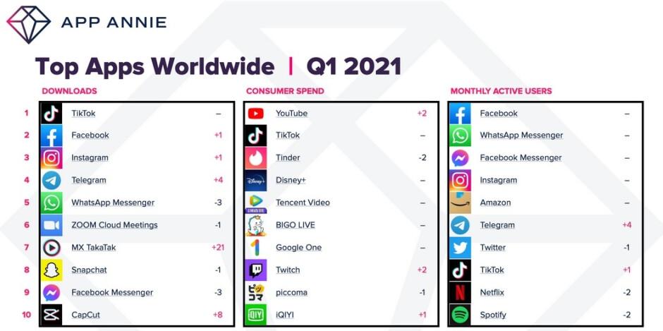 Las principales aplicaciones descargadas por los consumidores durante el primer trimestre del año: los consumidores gastan un 40% más en aplicaciones de iOS y Android durante el primer trimestre