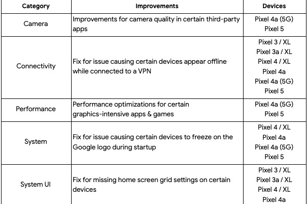 La actualización de abril de 2021 aparentemente aumenta sustancialmente el rendimiento del Pixel 5