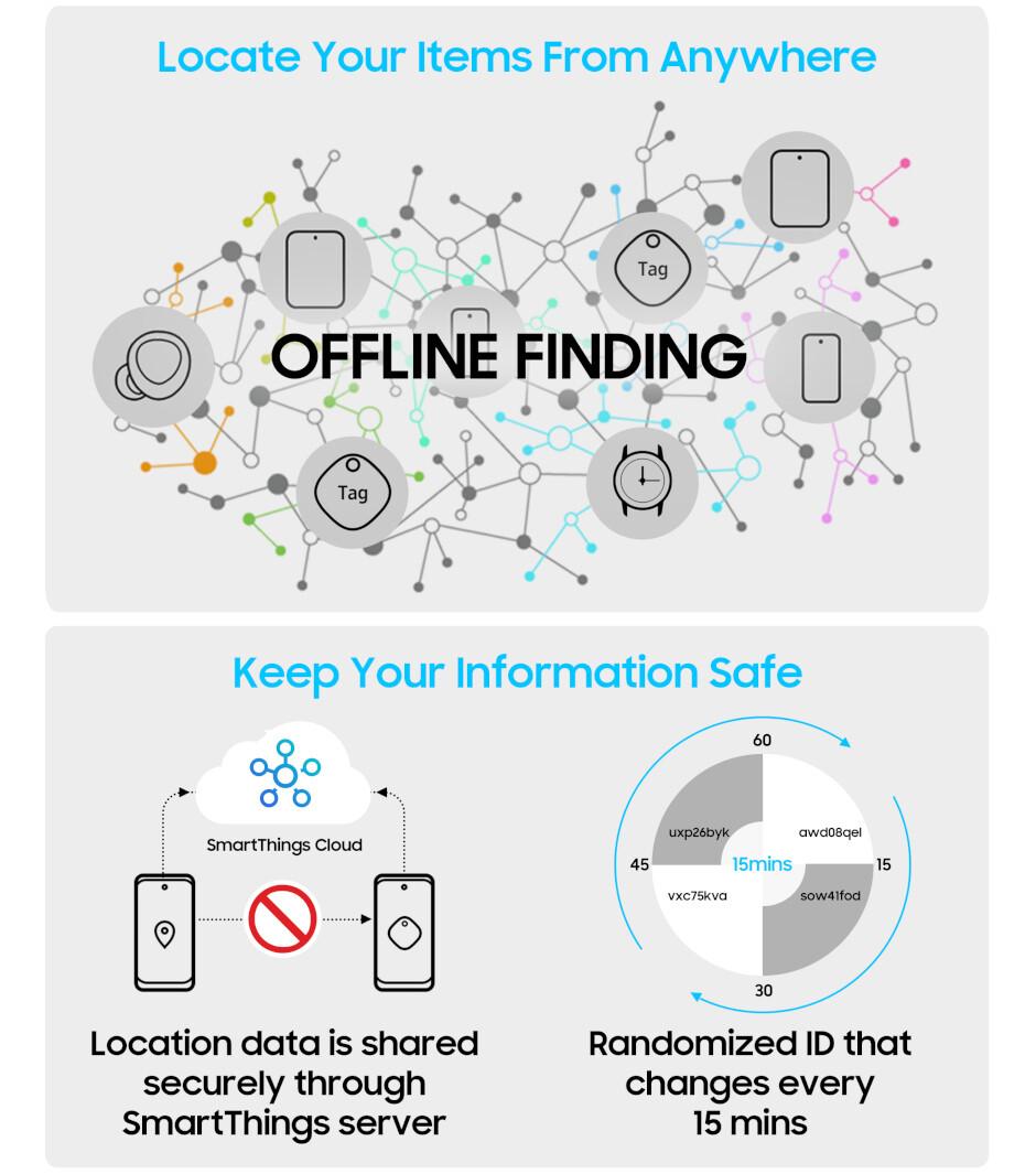 Samsung lanza el Galaxy SmartTag +: rastreador de artículos superpreciso