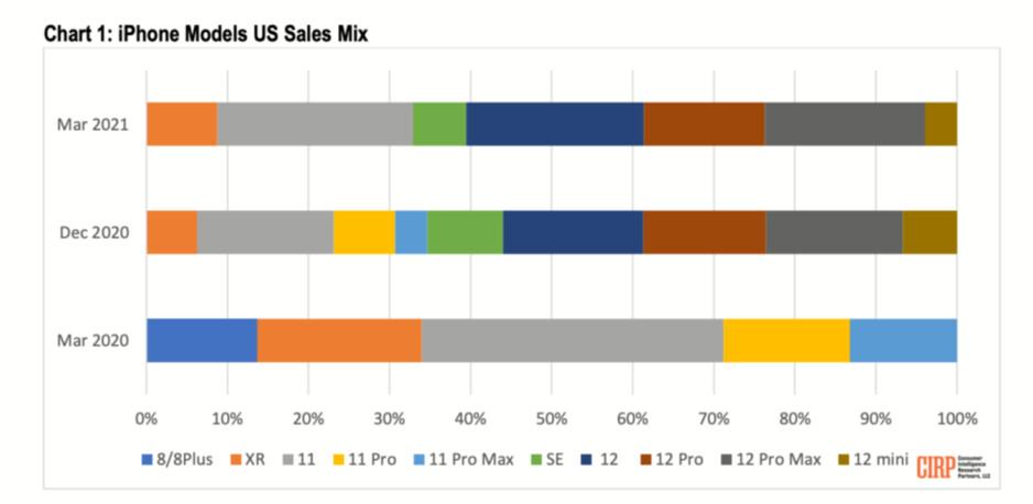 El iPhone 12 mini es el iPhone menos popular de Apple, según muestran nuevos datos