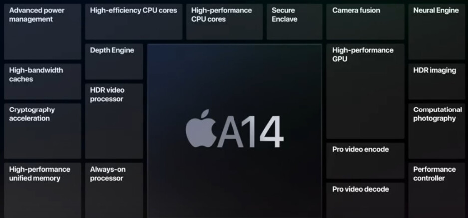 TSMC fabrica el chipset biónico A14 de 5 nm de Apple: la batalla comercial entre Estados Unidos y China podría afectar al proveedor de chips de Apple TSMC