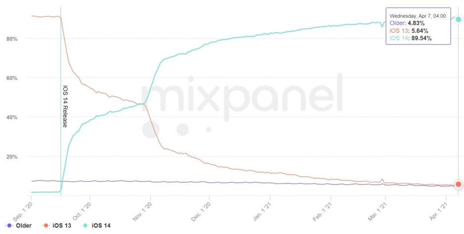 La tasa de adopción de iOS 14 ahora es del 90% según un nuevo informe: nueve de cada diez usuarios de iPhone lo tienen instalado en sus teléfonos