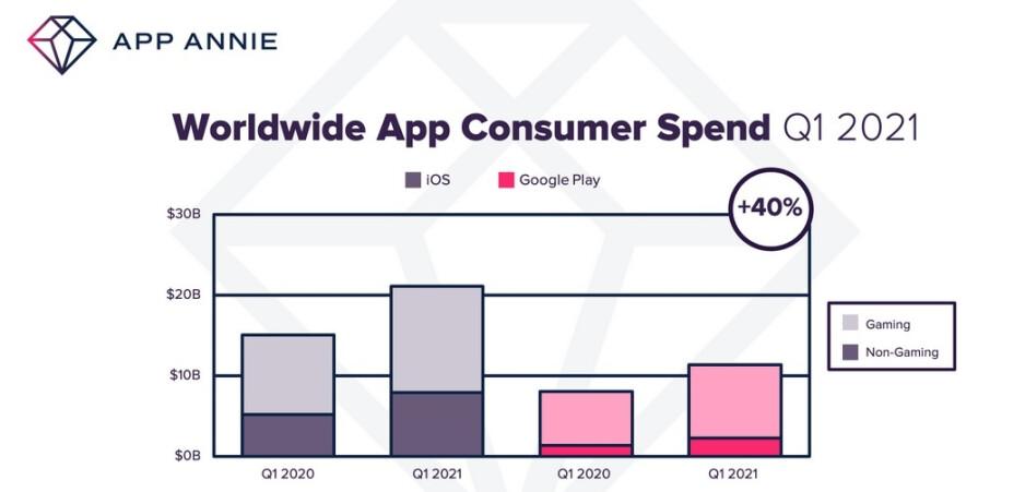 El gasto de los consumidores en aplicaciones en todo el mundo aumentó un 40% año tras año en el primer trimestre: los consumidores gastan un 40% más en aplicaciones de iOS y Android durante el primer trimestre
