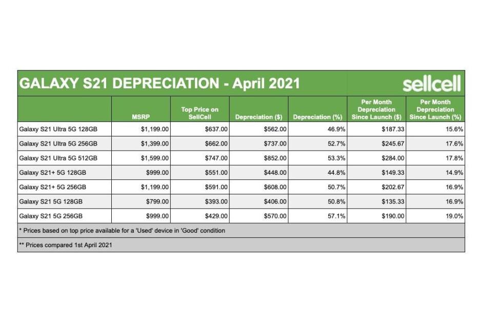 Depreciación del valor de intercambio de la serie Galaxy S21: la serie Samsung Galaxy S21 pierde su valor de intercambio como a nadie: informe
