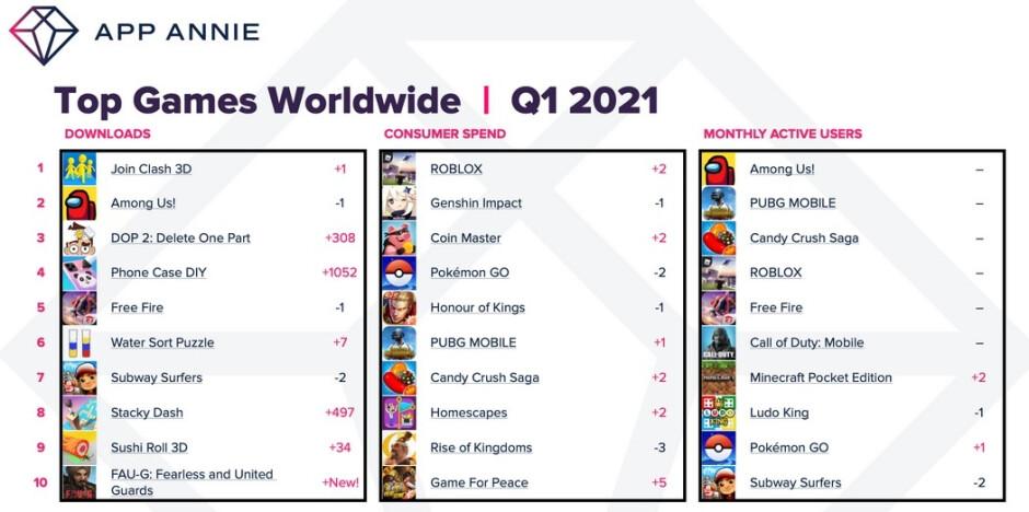 Los mejores juegos descargados a nivel mundial durante el primer trimestre de este año: los consumidores gastan un 40% más en aplicaciones de iOS y Android durante el primer trimestre