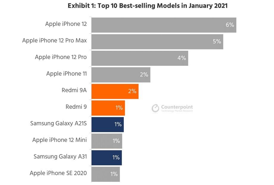 Seis de los diez teléfonos inteligentes más vendidos durante enero fueron modelos de iPhone: liderado por sus modelos 5G, el iPhone de Apple dominó la lista de teléfonos más vendidos en enero