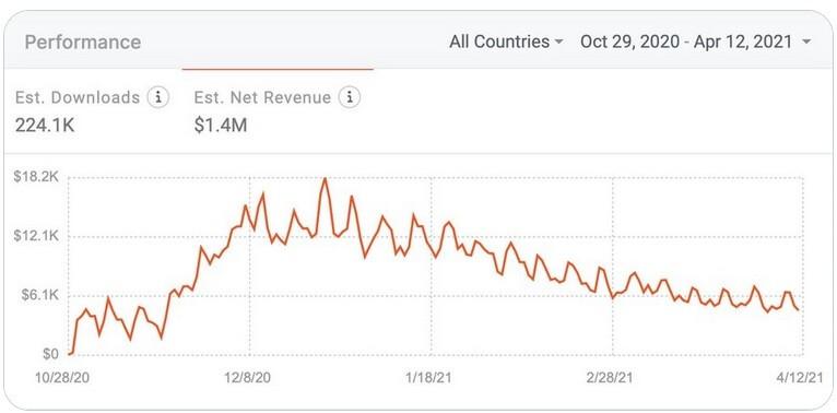 A pesar de ser una estafa, la aplicación XGate VPN hace una cosa muy bien: estafa al público sin dinero por una aplicación que no hace nada: otra aplicación VPN para iOS es una estafa que estafa a los usuarios de iPhone a una tasa de $ 5 millones por año.