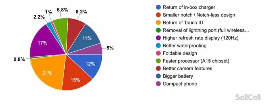 Los participantes de la encuesta revelan lo que quieren ver en la próxima línea Apple iPhone 13: estas son las características que los usuarios de iOS quieren ver en la nueva serie 5G iPhone 13