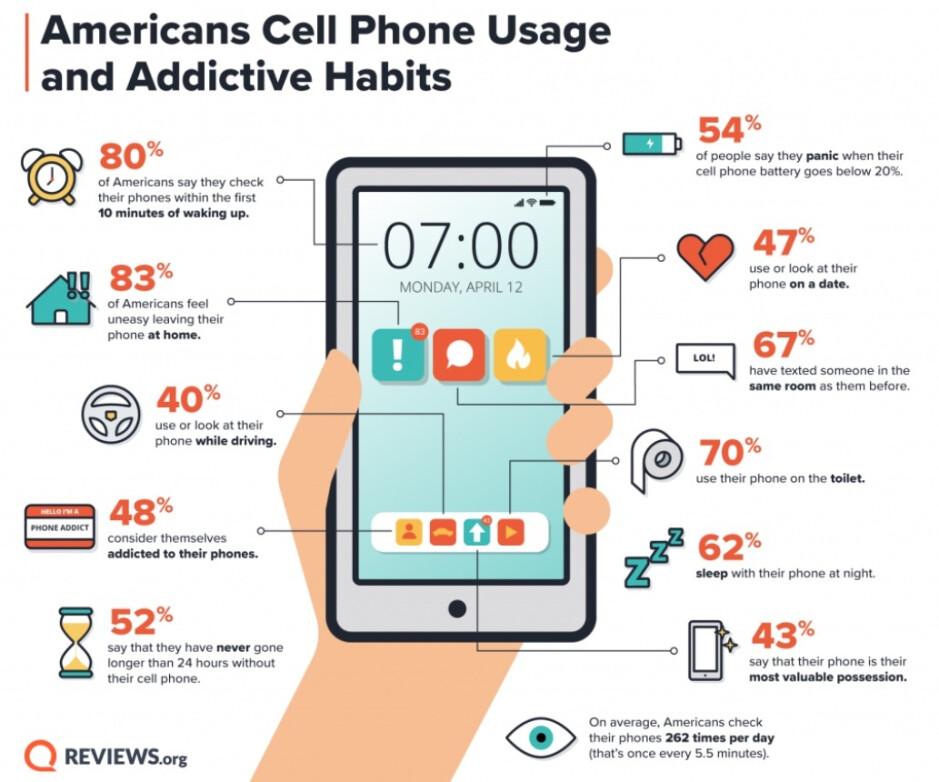 ¿Tiene una adicción a los teléfonos inteligentes?  - Consulte esta infografía para ver si es adicto a los teléfonos inteligentes
