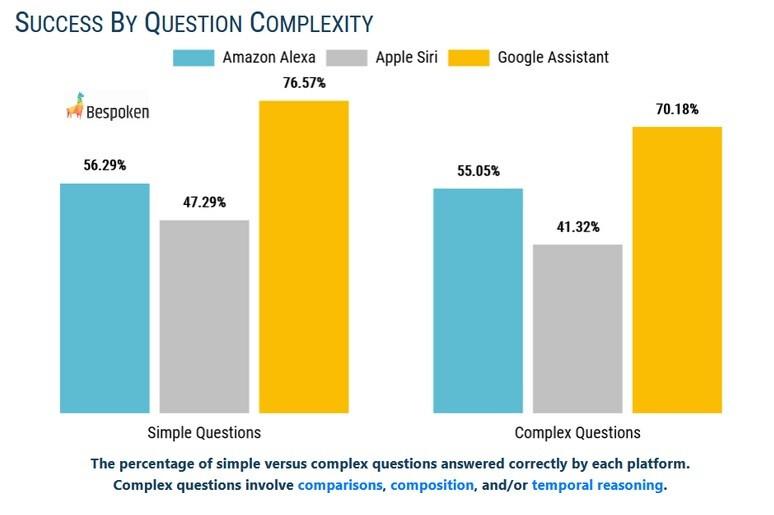 El Asistente de Google supera fácilmente a Alexa y Siri al responder correctamente las preguntas de la prueba: en comparación con el Asistente de Google, Siri obtuvo una puntuación muy baja en una prueba reciente