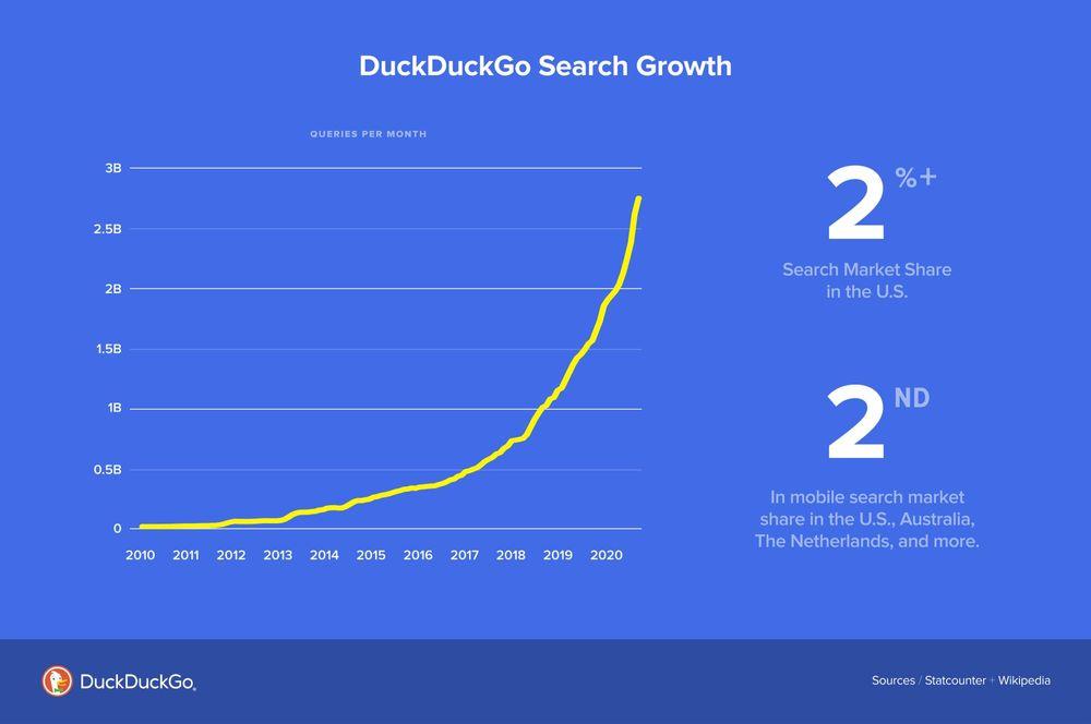crecimiento de duckduckgo